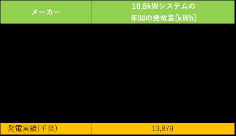 太陽光発電のシミュレーション結果と実際の結果の比較数値