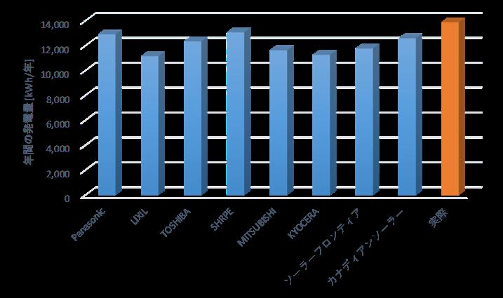 太陽光発電のシミュレーション結果と実際の結果の比較