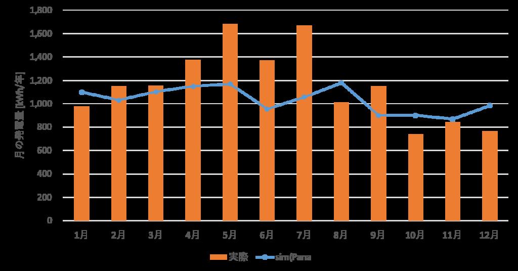 Panaシミュレーション結果と実際の結果の比較
